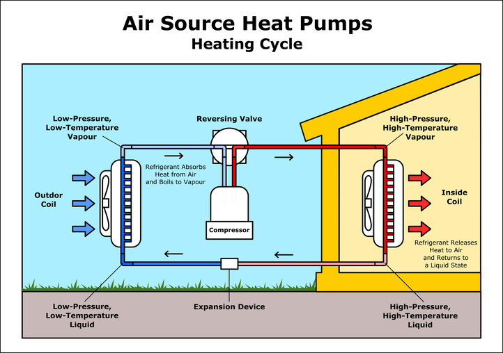 Illustration showing the air source heat pump working cycle
